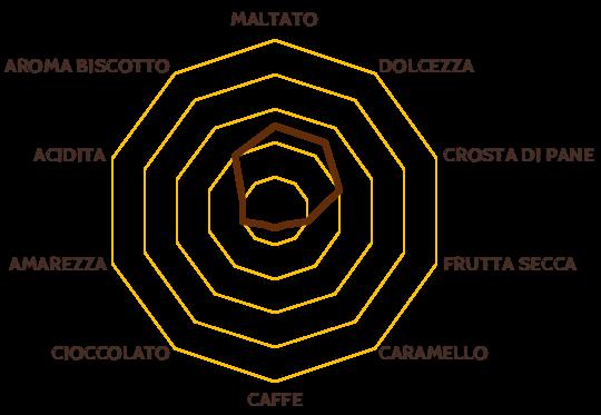 segale-grafico