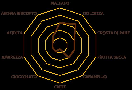 malticp-grafico